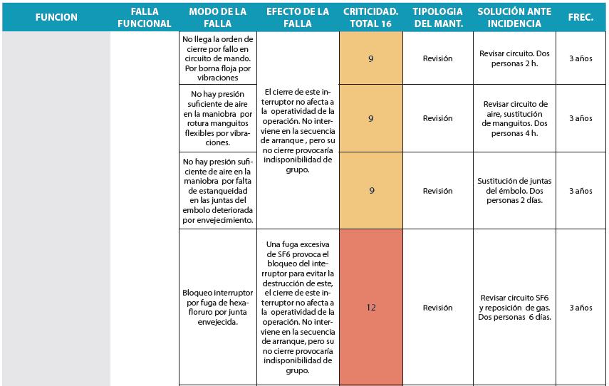 Tabla 4. Amfec de análisis RCM de un interruptor de potencia de grupo hidroeléctrico (Parte 1).
