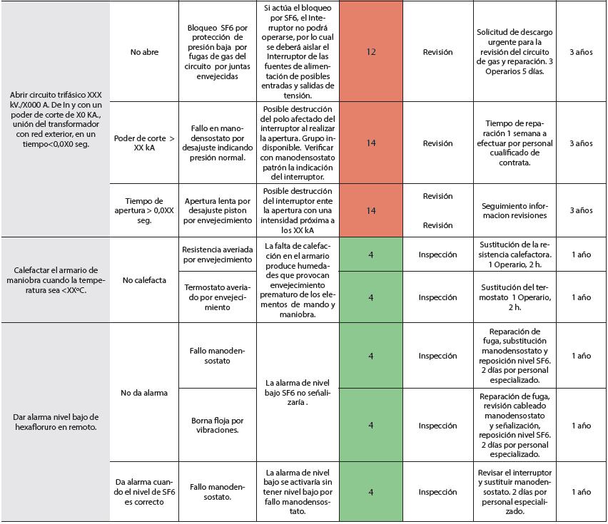 Tabla 4. Amfec de análisis RCM de un interruptor de potencia de grupo hidroeléctrico (Parte 4).