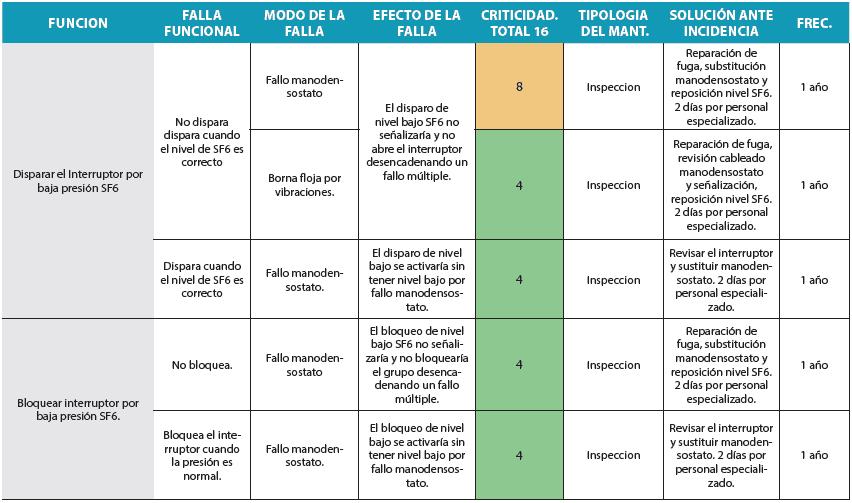 Tabla 4. Amfec de análisis RCM de un interruptor de potencia de grupo hidroeléctrico (Parte 5).