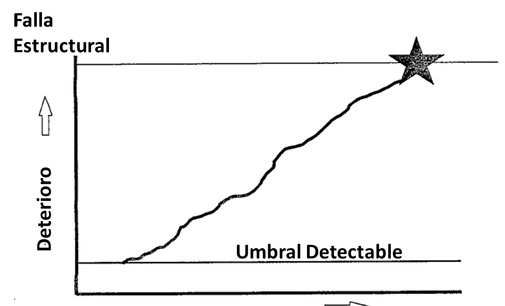 Figura 4 - 2. Progreso del deterioro a la falla  Fuente: Norma de mantenimiento centrado en confiabilidad. SAE JA1012. 2002