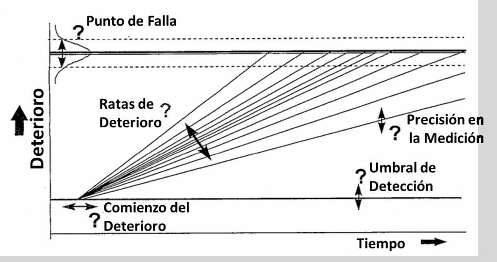 Figura 5. Combinando las incertidumbres. Fuente: Curso sobre frecuencia óptima de inspección y mantenimiento. TWPL. 1999