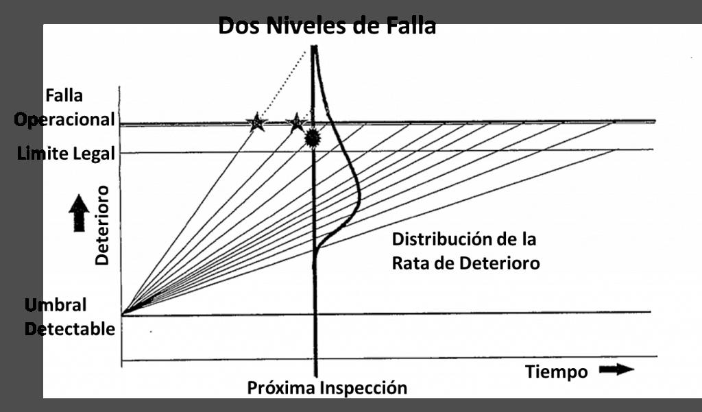 Figura 7. Múltiples niveles de falla. Fuente: Curso sobre frecuencia óptima de inspección y mantenimiento. TWPL. 1999