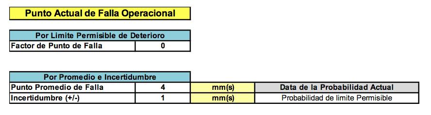 Tabla N°1 - 3. Estas tablas muestran el perfil del deterioro, punto actual de la falla operacional, costos de la falla, y costos (Directos + Indirectos) de la inspección. Fuente: Propia