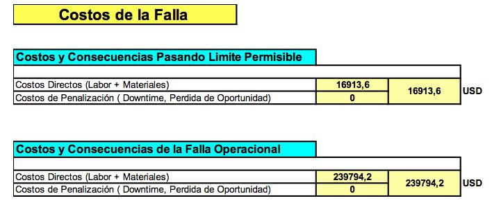 Tabla N°1 - 5. Estas tablas muestran el perfil del deterioro, punto actual de la falla operacional, costos de la falla, y costos (Directos + Indirectos) de la inspección. Fuente: Propia