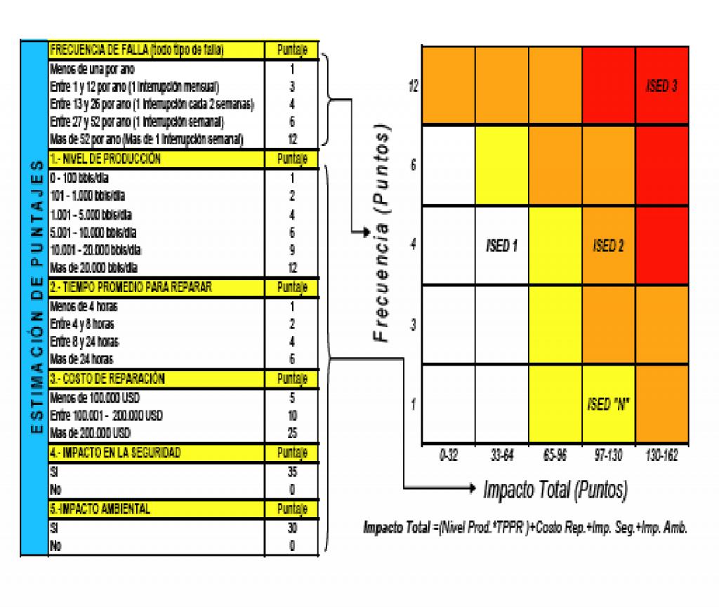 Figura 4. Metodología de Criticidad de Puntos