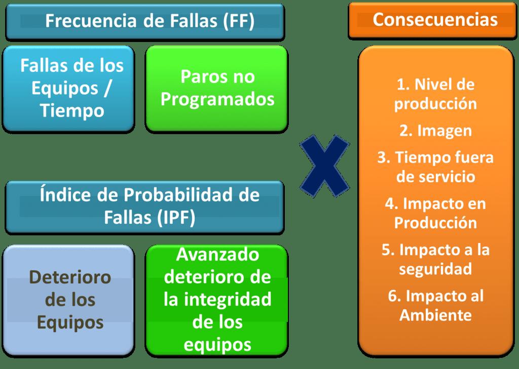 Figura 5. Criterios Básicos de Criticidad