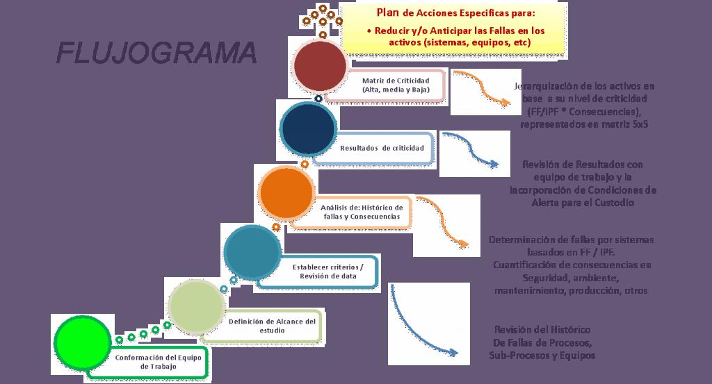 Figura 6. Flujograma de Criticidad