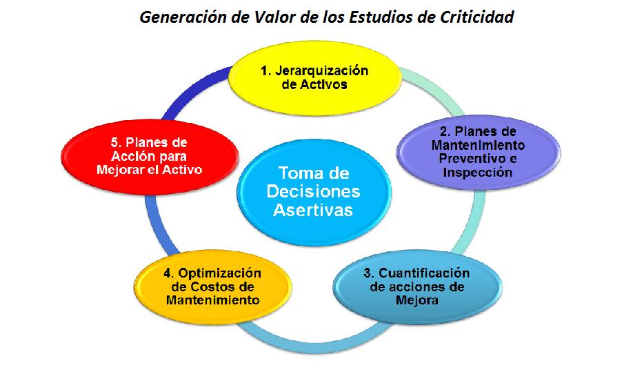 Figura 8. Valor agregado