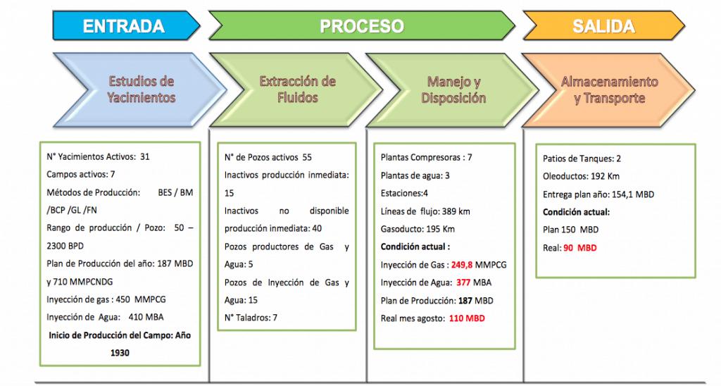 Figura 9. EPS del Contexto Operacional de las instalaciones