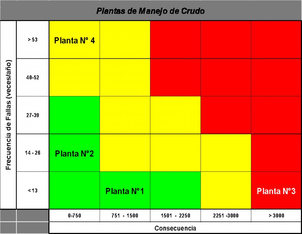 Figura 12. Resultados de Criticidad