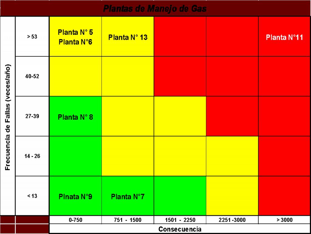 Figura 13. Resultados de Criticidad
