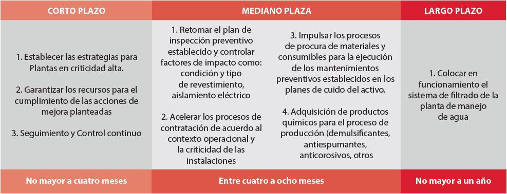 Figura 16. Plan de Acción