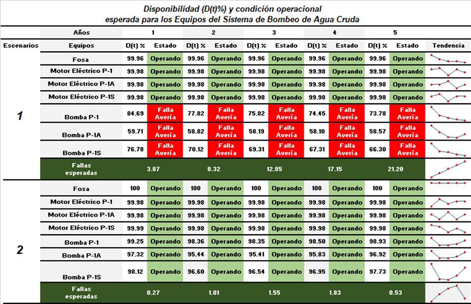 Tabla 3.5. Disponibilidad, condición operacional, fallas esperadas y equipos Malos Actores. Fuente: Resultados probabilísticos de Raptor 7.0 – Adaptados por el autor.