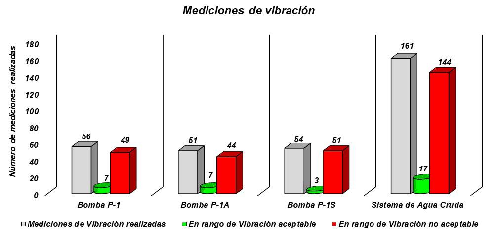 Gráfica 3.1. Número de mediciones de vibración en rangos aceptables y no aceptables.