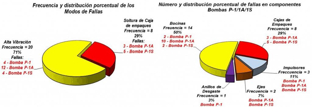 Gráfica 3.2. Identificación de modos de fallas y componentes fallados en bombas.