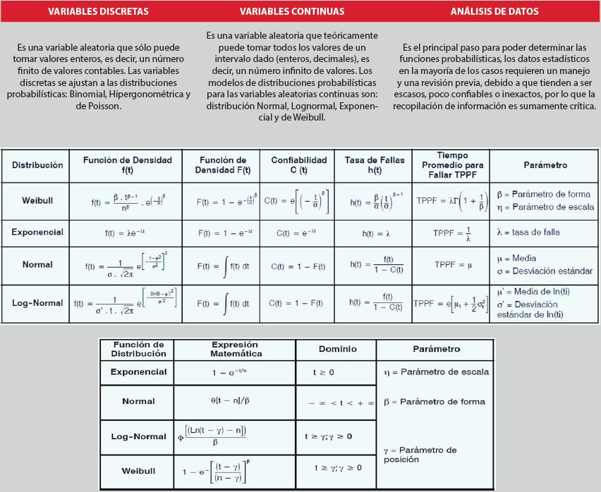 Tabla 2.2. Definiciones y ecuaciones para estimaciones de indicadores asociados a las distribuciones probabilísticas.