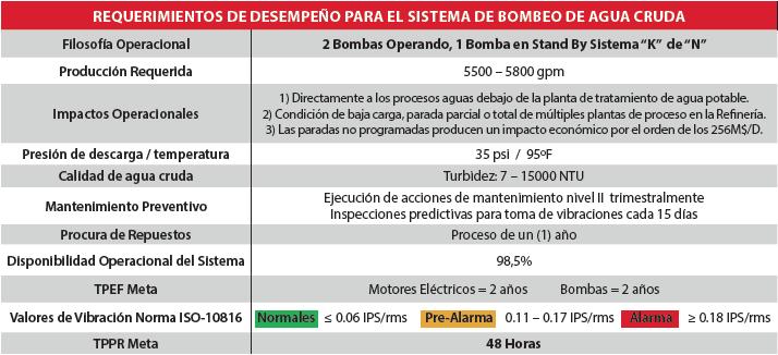 Tabla 3.1. Requerimientos de Desempeño para el Sistema de Bombeo de Agua Cruda.