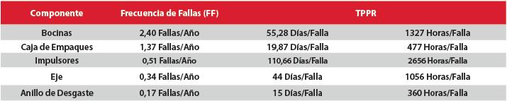 Tabla 3.3. Tiempos medios para reparar por componente fallado en bombas. Fuente: Datos actualizados del proceso de Captura para el Análisis RAM.
