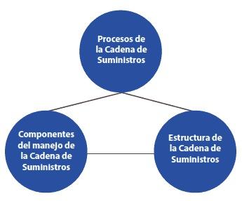 Figura 1. Elementos de una Cadena de Suministros