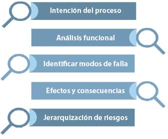 Figura 1. Proceso FMECA. Fuente: El autor