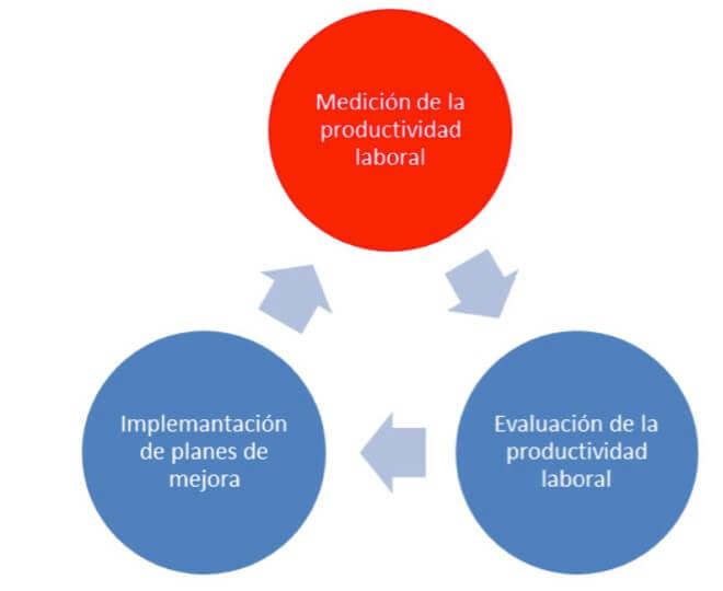 Figura 2. Ciclo de mejoramiento de la productividad laboral