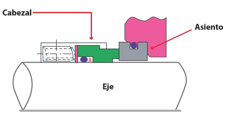 Figura 2. Sello Mecánico Básico