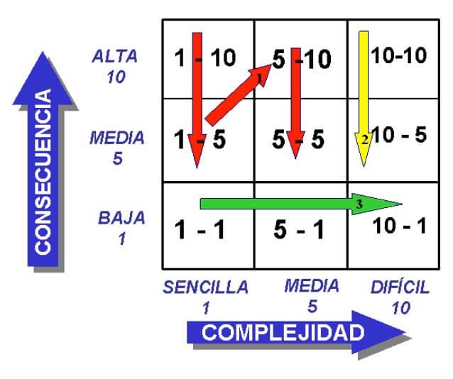 Figura 5. Matriz Complejidad-Consecuencia