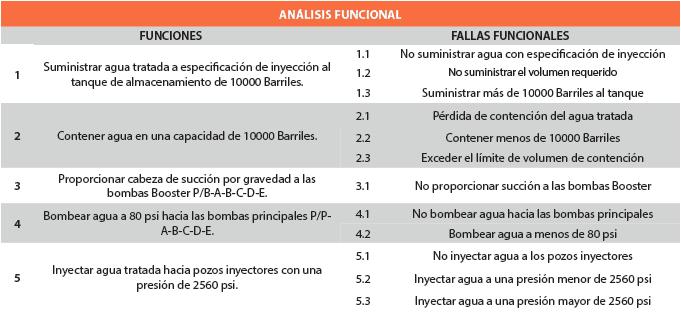Tabla 2. Análisis funcional (ejemplo).