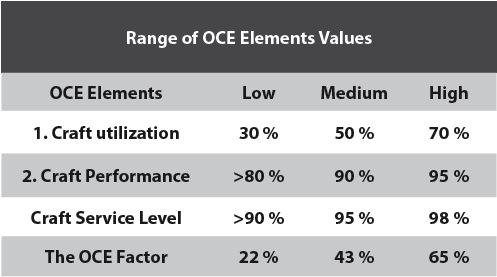 Tabla 2. Valores de Overall Craft Effectiveness (OCE.)