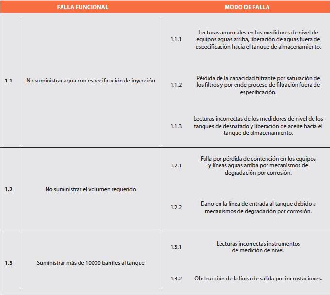 Tabla 3. Identificación de modos de falla (ejemplo).