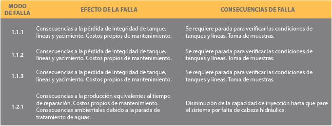 Tabla 4. Efectos y causas de falla (ejemplo).