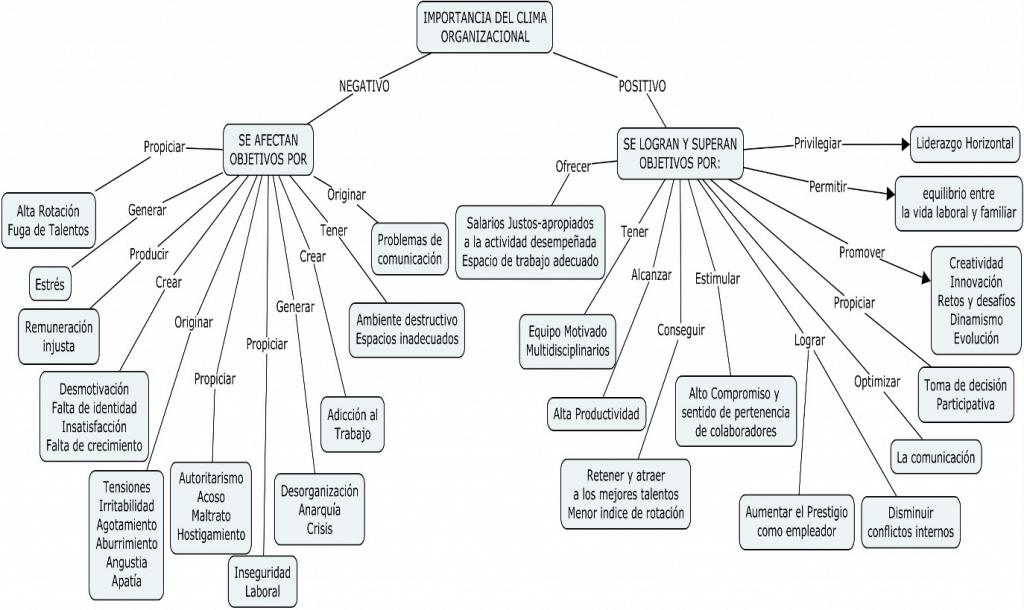 Gráfica 1. Importancia del Clima Organizacional (factores que lo configuran).