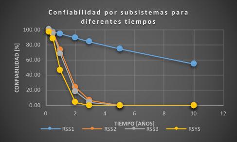 Figura 3. Confiabilidad por subsistemas para t=8760 h. Fuente: El autor