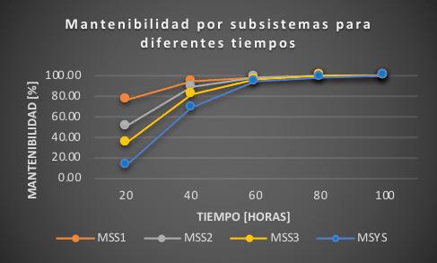 Figura 5. Mantenibilidad por subsistemas a diferentes tiempos. Fuente: El autor