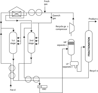 Fig.2: Diagrama (simple) del proceso de Hydrocracking.