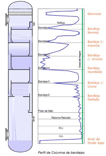 Fig.3: Perfiles patrones de un estudio de Gamma Scan.