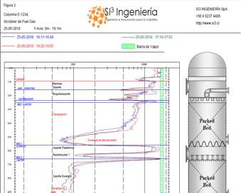 Fig.4: Empaque colapsado tope columna.