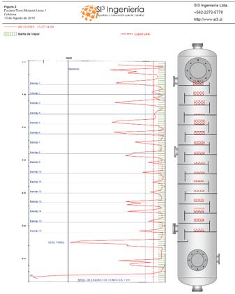 Fig.5: Columna de Metanol con Bandejas caídas.