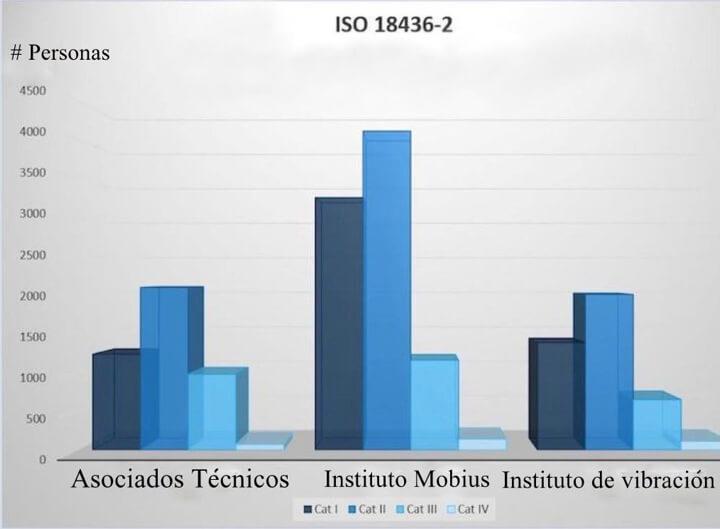 Figura 1. Distribución de Certificación