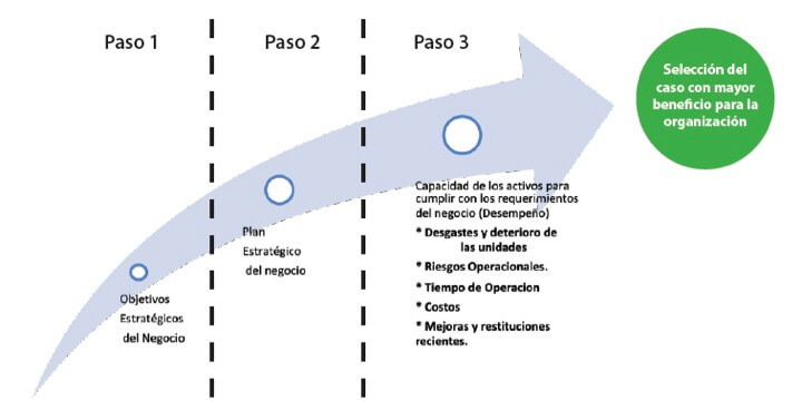 Figura 2. Pasos para seleccionar caso de estudio
