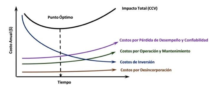 Figura 3. Comportamientos de los costos en un ACCV