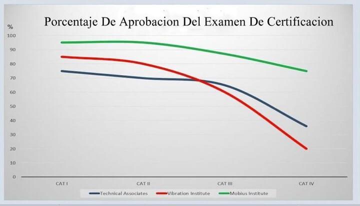 Figura 3. Porcentaje de aprobación del examen de certificación