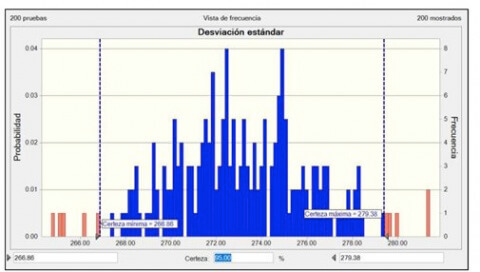Figura 5. Desviación estándar