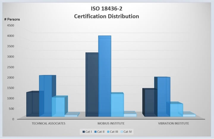 Figure 1. Certification Distribution