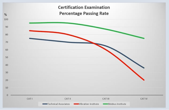 Figure 3. Certification Examination Percentage Passing Rate