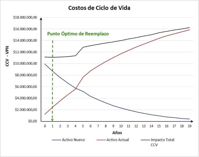 Grafico N° 1. Punto Óptimo de Reemplazo CCV – VPN
