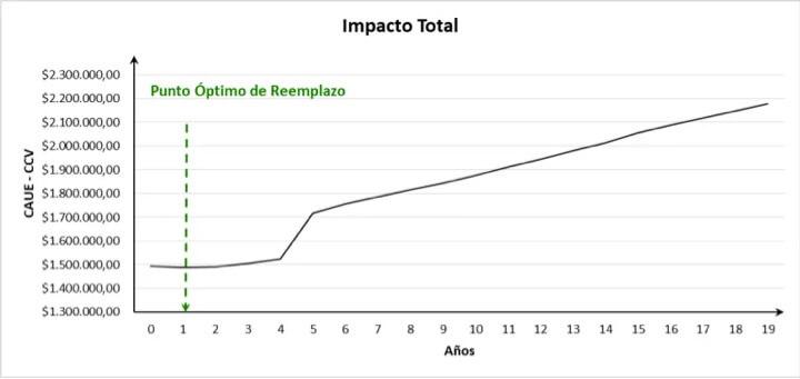 Grafico N° 2. Punto Óptimo de Reemplazo CAE – CCP