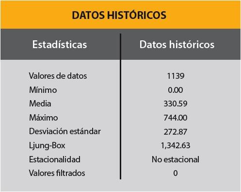 Tabla 1. Resumen de los datos estadísticos