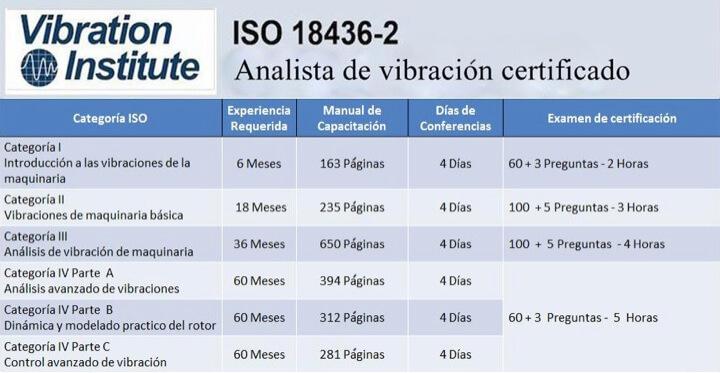 Tabla 3. Cursos ISO 18436-2 pertenecientes al Instituto de Vibración