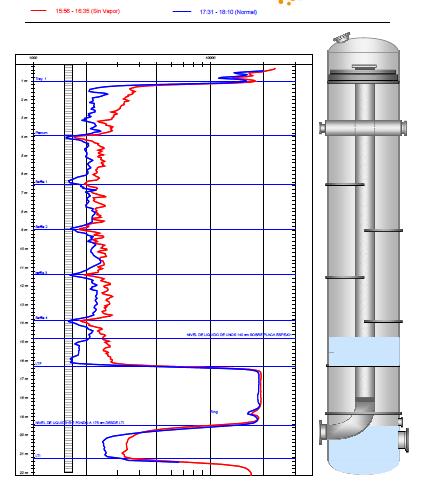 Fig.8: Efecto Evaporador con Thin Film con líquido condensado en su interior, planta de celulosa.